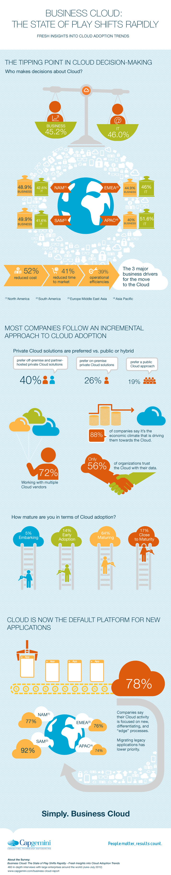 cloud-infographic-fresh-insights-into-cloud-adoption-trends