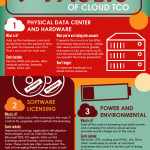 7 Cloud Infographics you must See!!