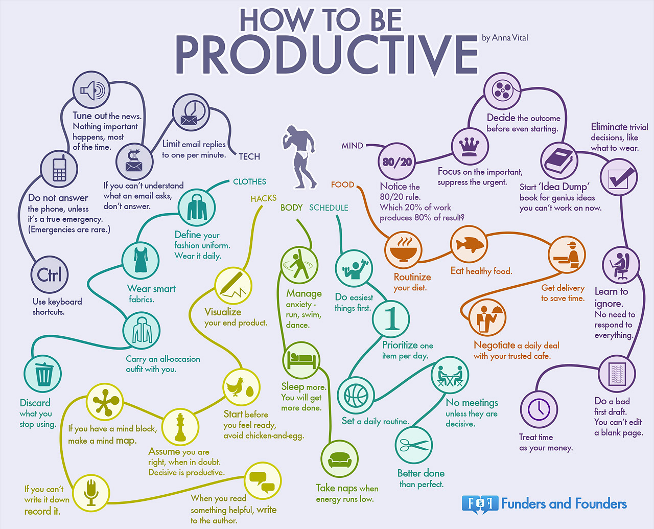 35 Habits of Productive People – Infographic